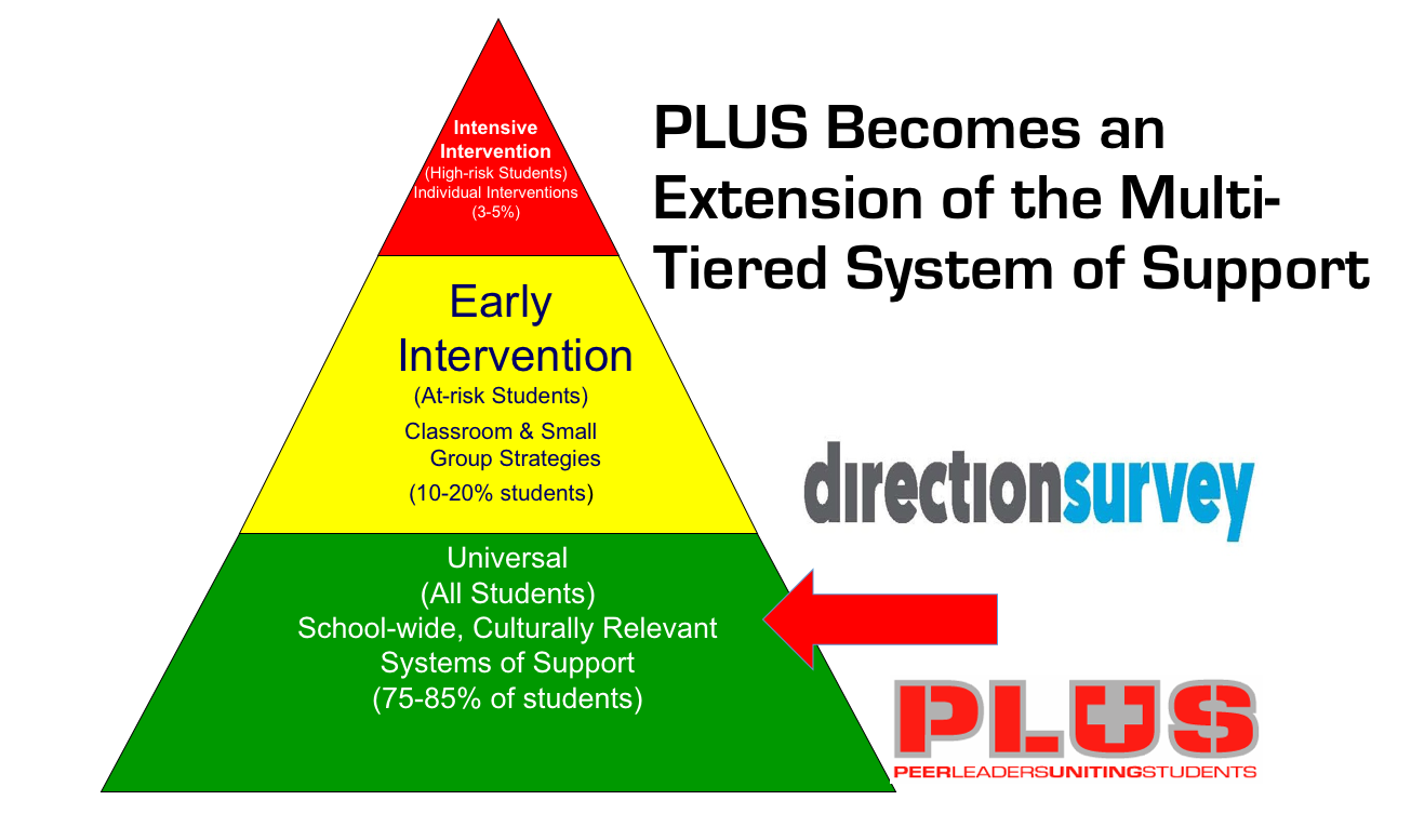 PLUS Advisors become part fo the PBIS and MTSS Team